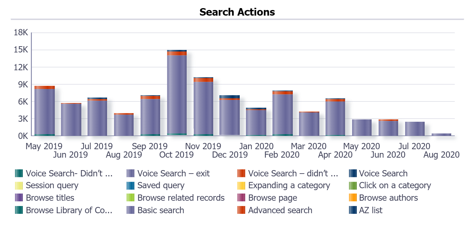 Graph of Search Actions