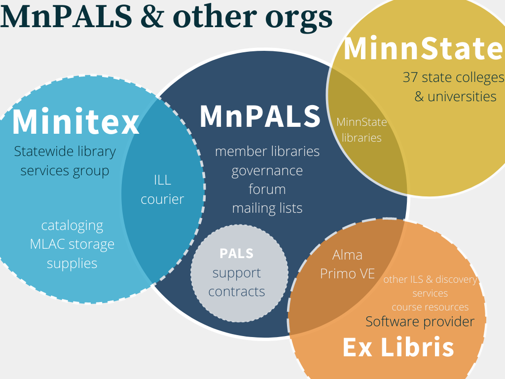 Venn diagram of MnPALS and other organizations